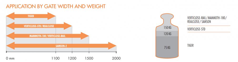 Použití zavírače brány dle šířky a hmotnosti brány